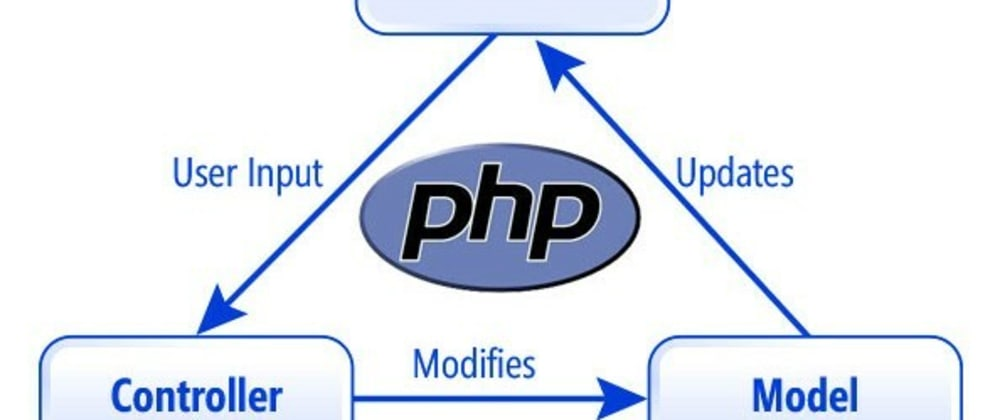 Cover image for Why you should create your own PHP MVC Framework