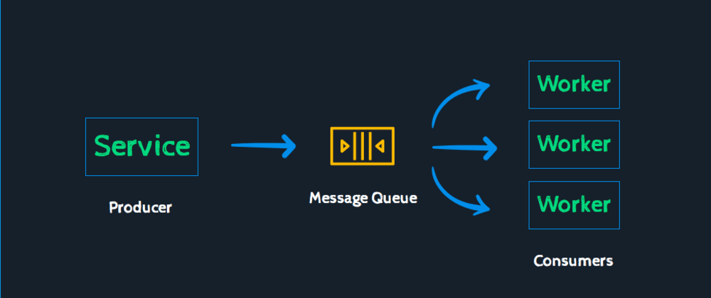 Cover image for Everything You Need To Know About Message Queues: A Complete Guide