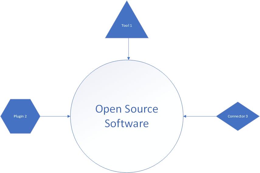 Open Source Ecosystem