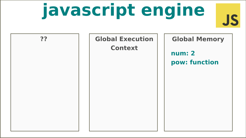 A graphic representation of Javascript Execution Context / Global Memory