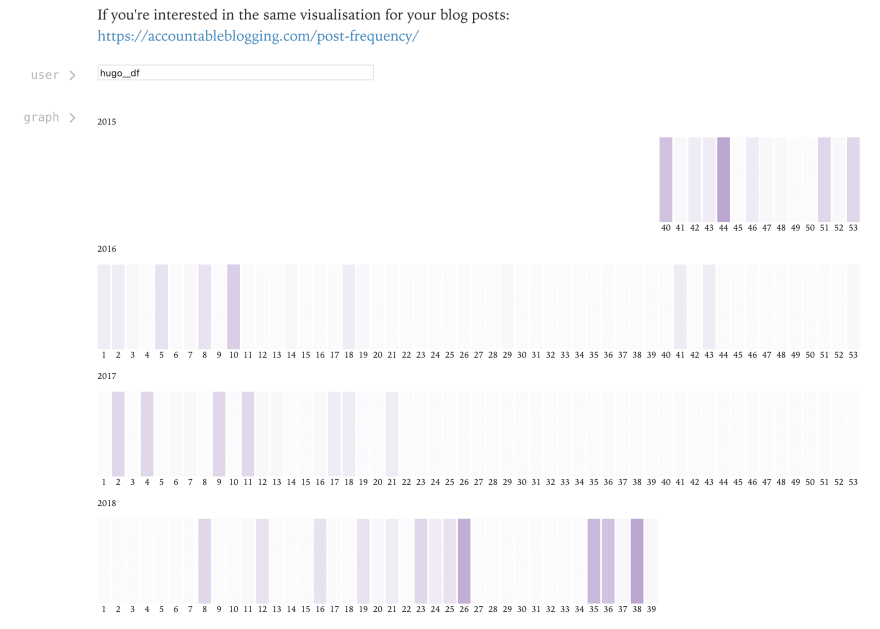 GitHub-style contribution graph for Reddit