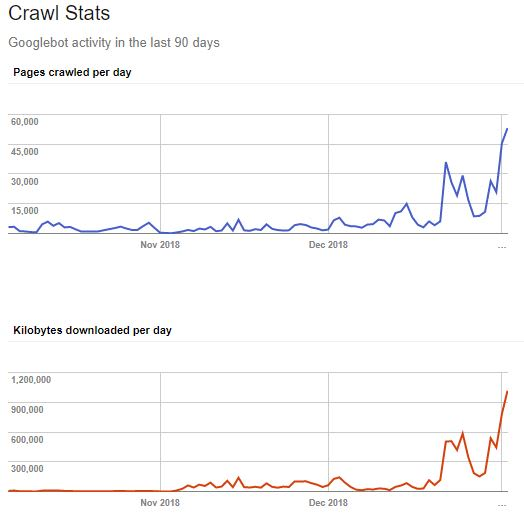 Google Crawling stats
