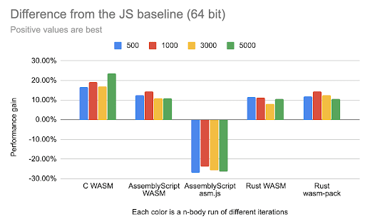 Difference from JS baseline 64-bit