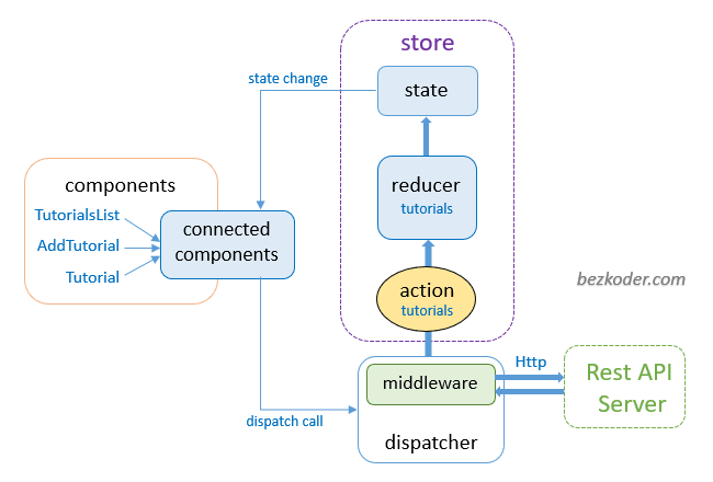 spring-boot-react-redux-example-crud-store-architecture
