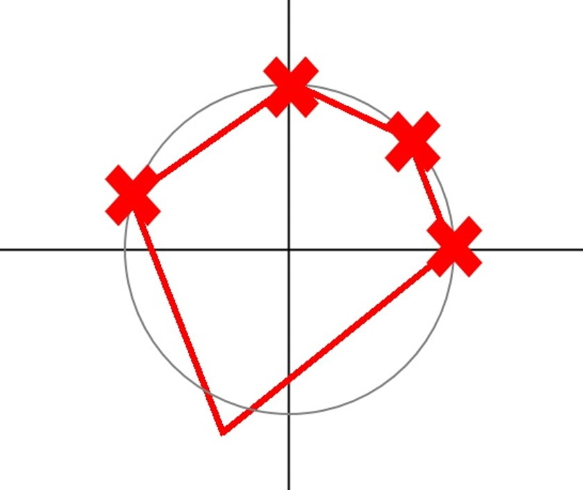 Circle_prod_tests
