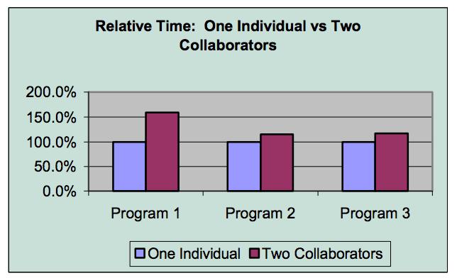 time comparison graph