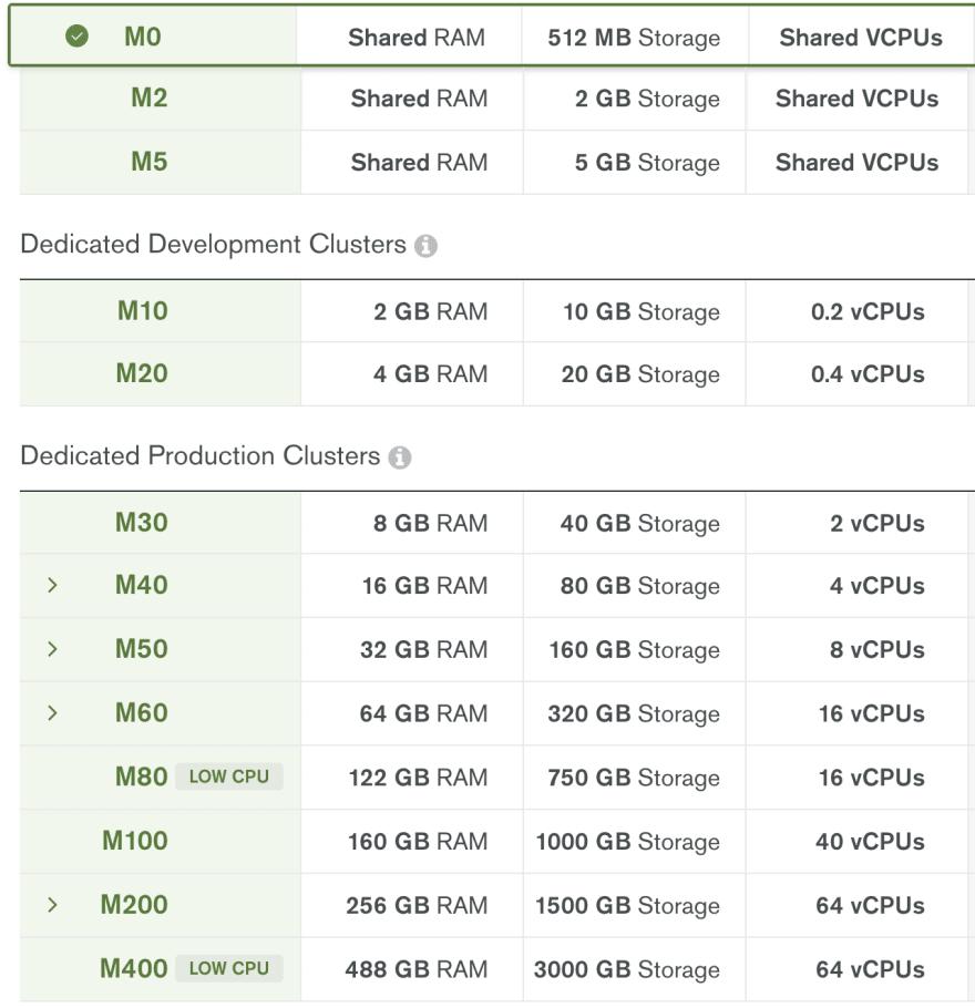 Tipos de Cluster MongoDB Atlas