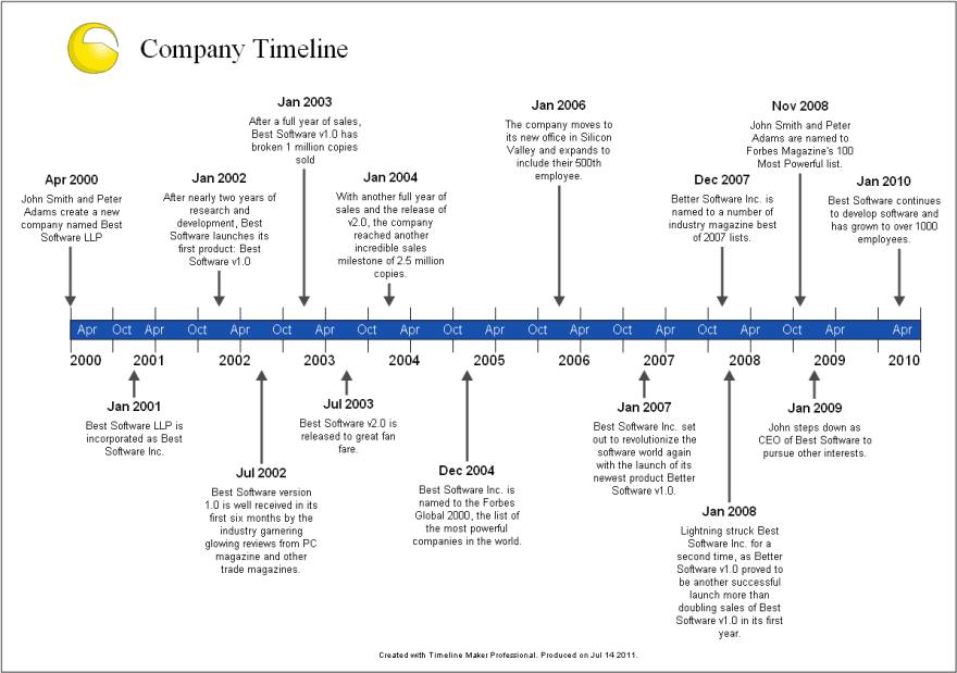 Sample Timelines - Timeline Maker Pro | The Ultimate Timeline Software |  History timeline template, Timeline example, History timeline