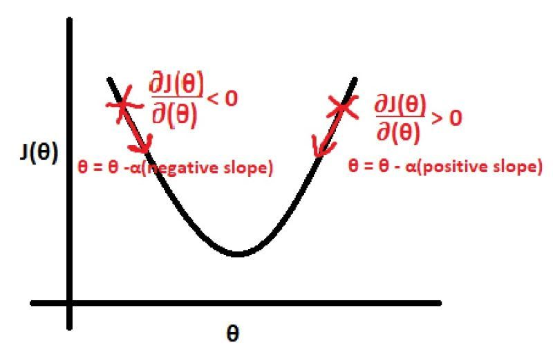 θ vs Cost function (J(θ))