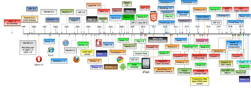 history of web frameworks