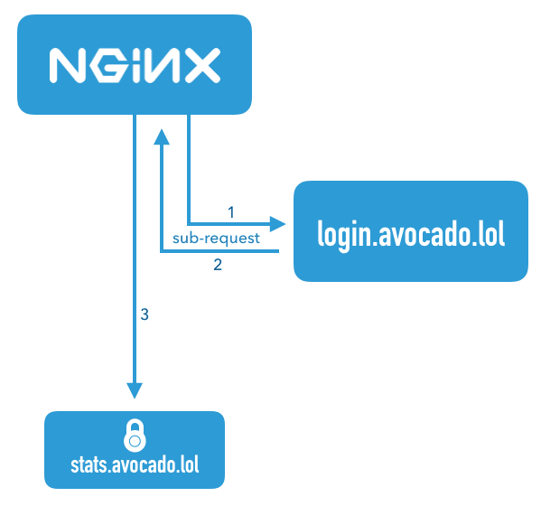 Flowchart illustrating the nginx auth_request module