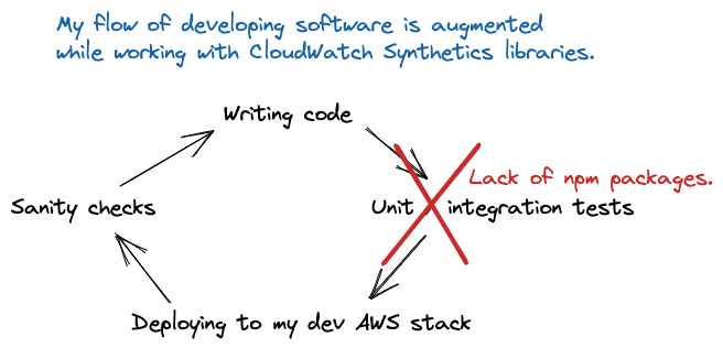 My development workflow while working with CloudWatch Synthetics