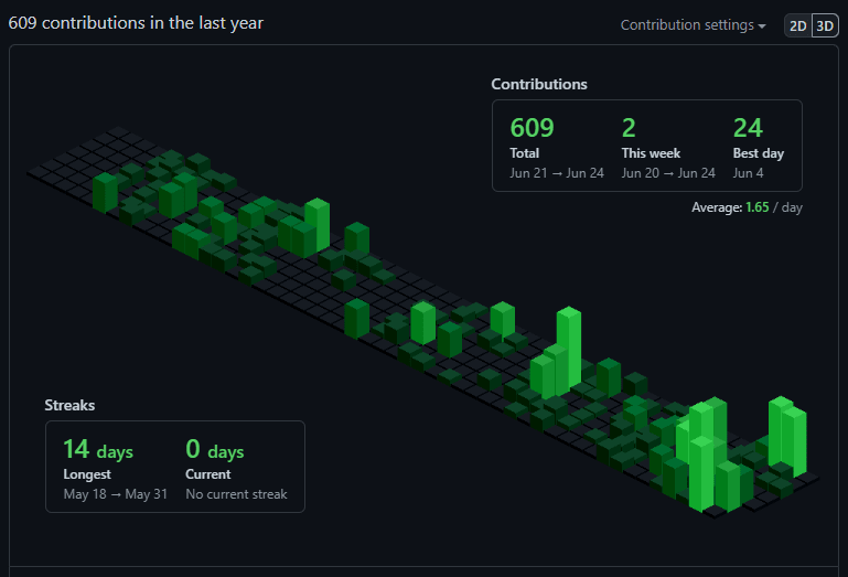 3D chart for GitHub contribution