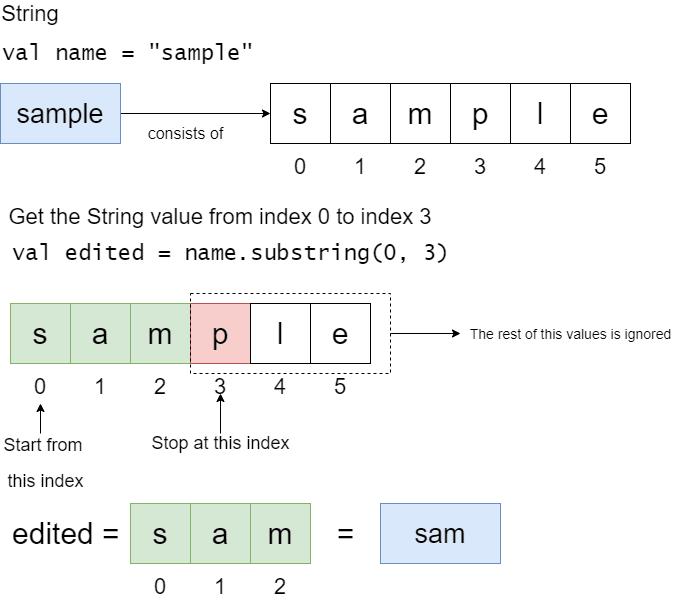 substring illustration
