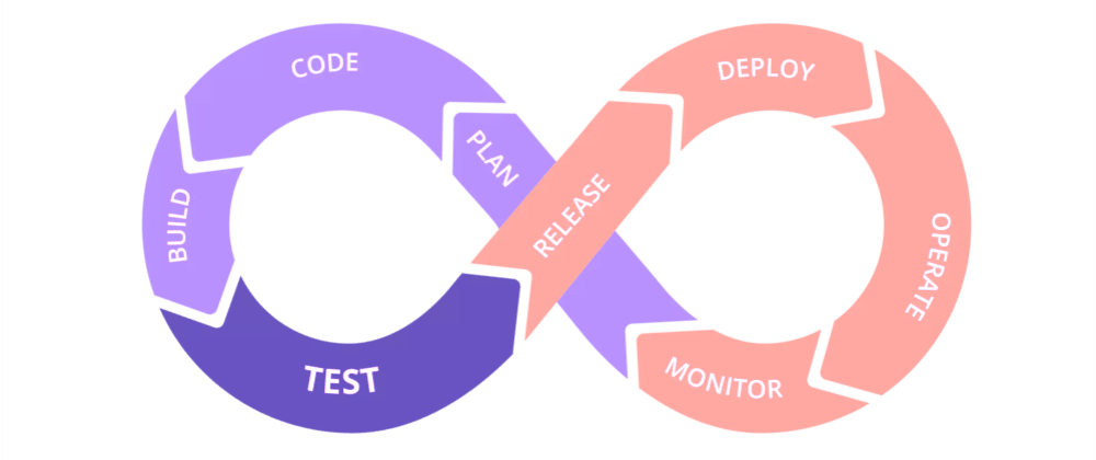Cover image for Continuous Integration and Deployment with TravisCI and Netlify