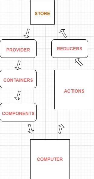 Redux workflow