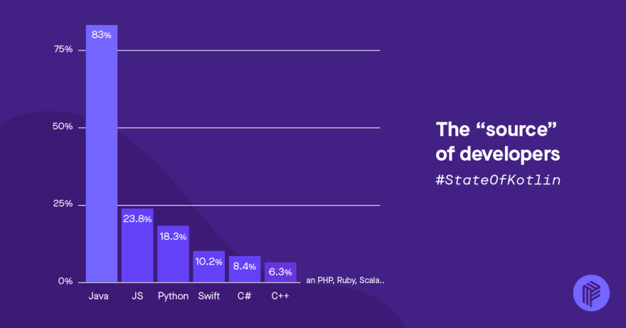 other programming languages used by Kotliners