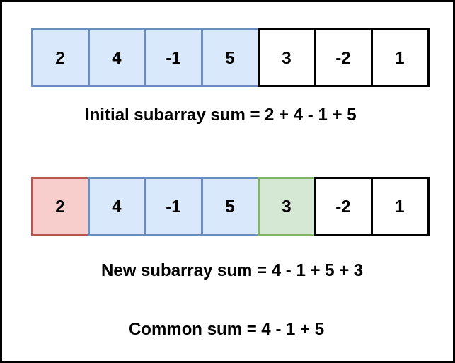 subarray sum duplicate sum img