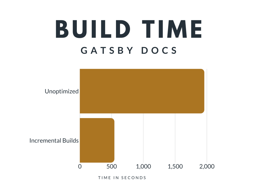 Build Time - Gatsby Docs