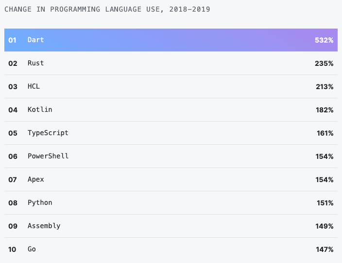 Dart is the fastest growing language in 2019