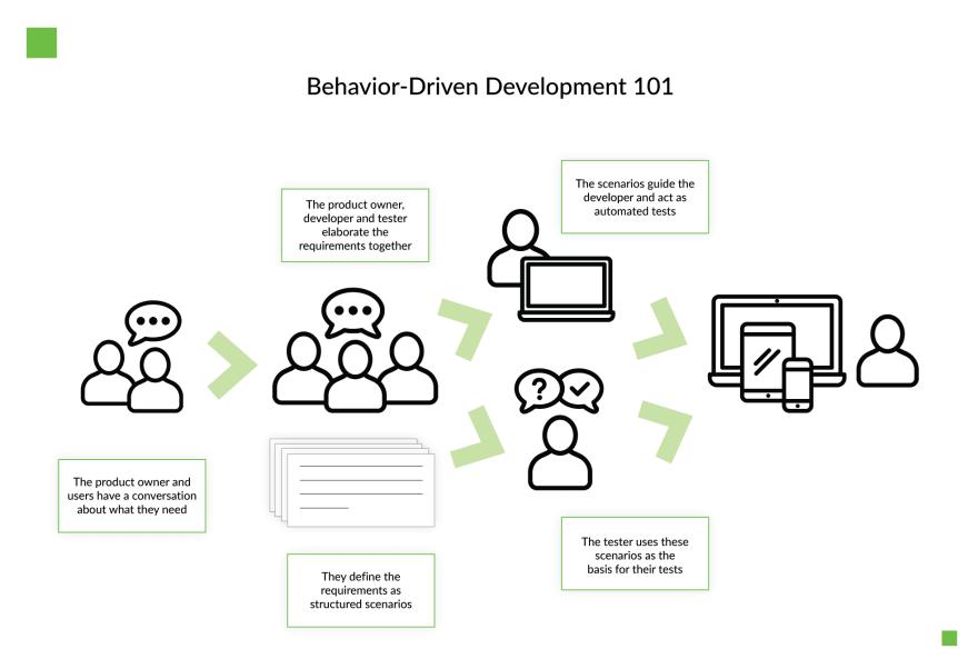 qa-for-software-development-behavior-driven