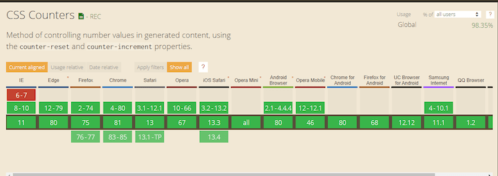 Browser Support for CSS Counters