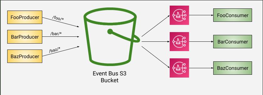 S3 event prefixes