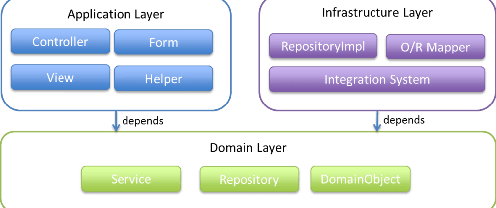Cover image for Domain-driven Design (DDD): File Structure