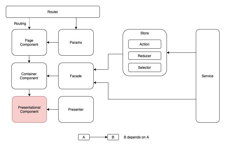 Presentational Component