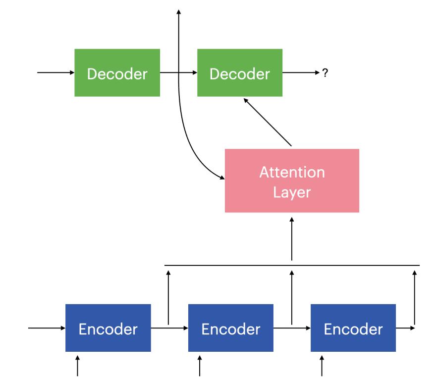 Attention layer in encoder decoder
