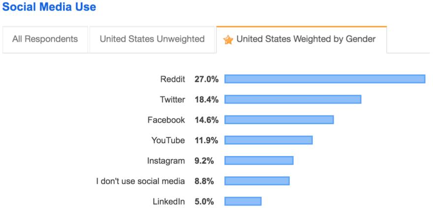 social media in the US