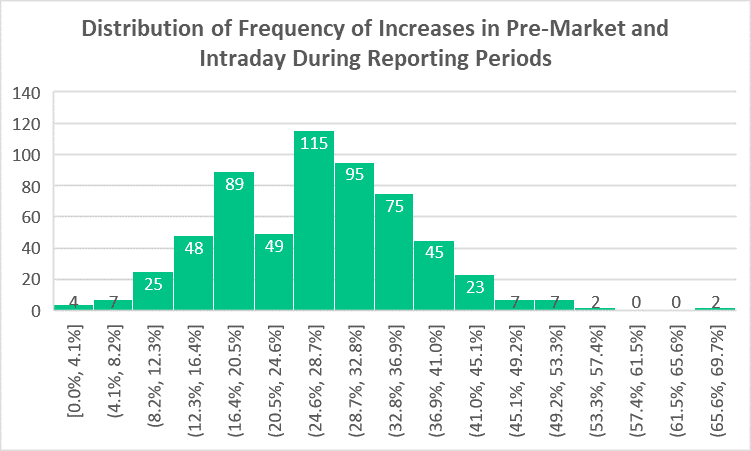 In this image we see a graph of the distribution of the frequence of increases in pre-market AND intraday during reporting periods. In other words; how many times does a stock increase in value in pre-market and in intraday.