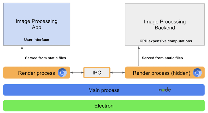 High Complexity Electron App Architecture