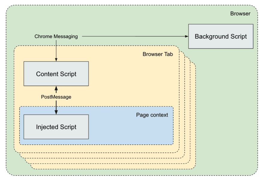 Schema of the architecture of an extension