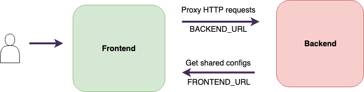 Frontend-backend integration