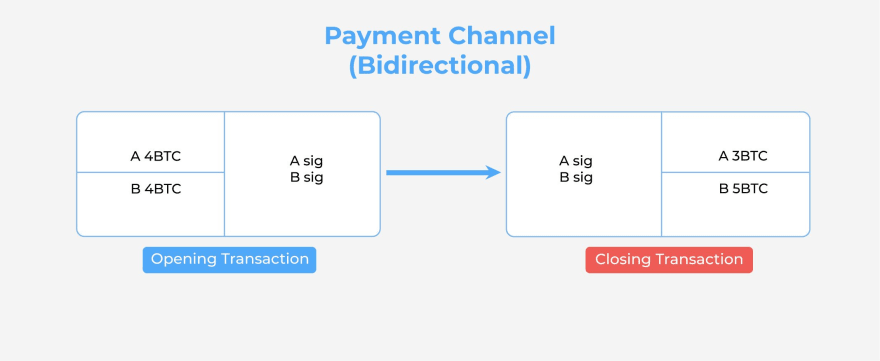 How do payment channels work?