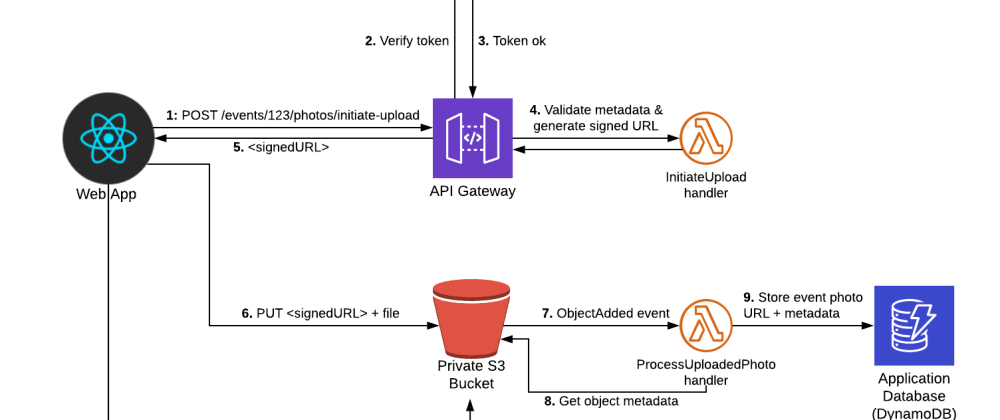 Cover image for How to build a serverless photo upload service with API Gateway