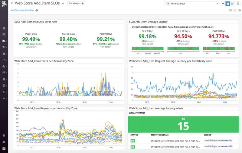 DataDog is a go-to enterprise monitoring platform