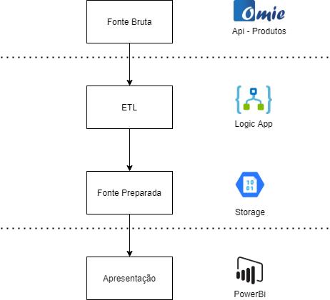 post-integracao-logic-app-omie