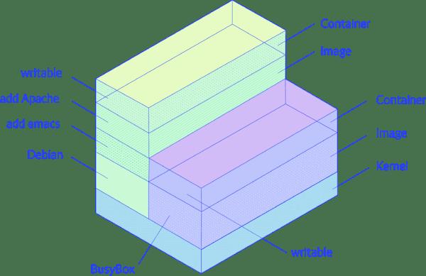 How docker represents volume