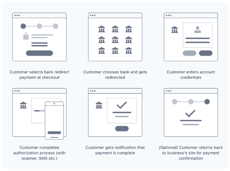 Bank redirects — Payment Experience