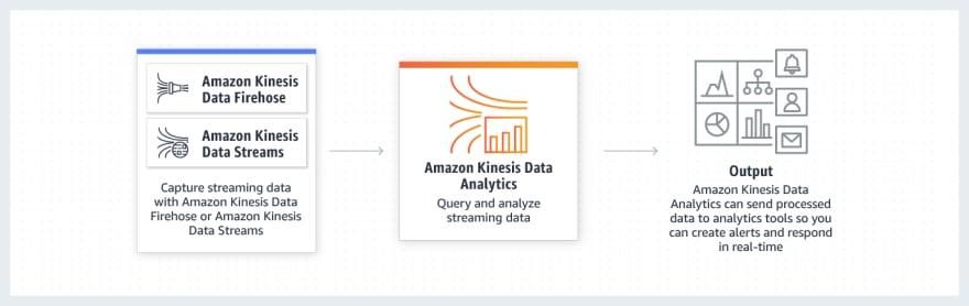 Kinesis Data Analytics strea