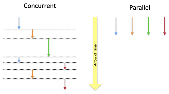 Concurrent vs. parallel processing diagram