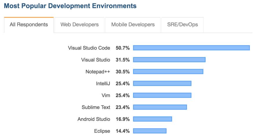 developer environments