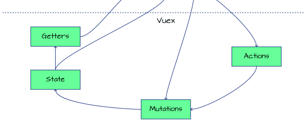 Cover image for Understanding data flow in Vuex