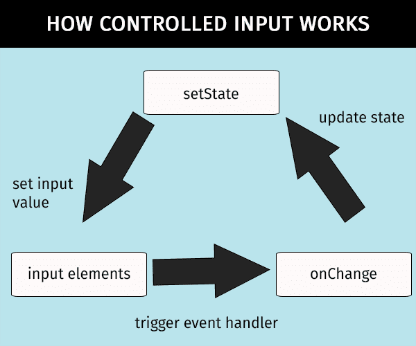 How controlled input works