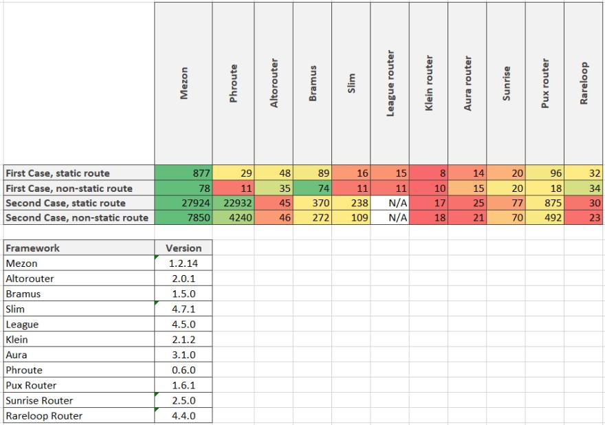 Rareloop Router benchmark