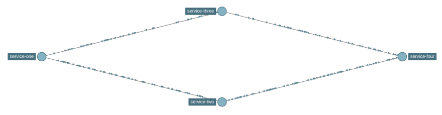 Service dependency view