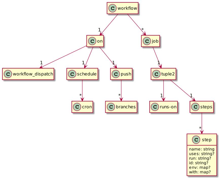 GitHub Actions model