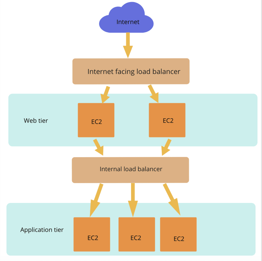 Internal load balancer